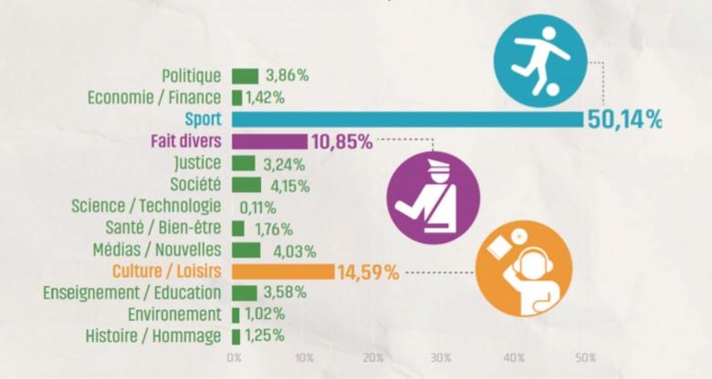 «Dans les journaux, 1 jeune sur 2 se retrouve en sport. Sinon, c'est dans les pages « Culture » mais aussi dans les « Faits divers » que l'on trouve le plus de jeunes.». Source AJP.